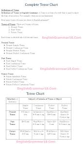 table of english tenses pdf english grammar 12 tense rules formula chart with exles