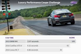 lexus rc advertisement bmw m4 cadillac ats v or lexus rc f which one is faster