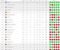 premier league results table and fixtures wonderful premier league live table model ideas best image engine