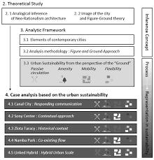 sustainability free full text characteristics of urban