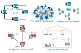computer networking types and characteristics of computer