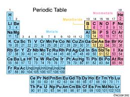 Why Was The Periodic Table Developed The Periodic Table Chemistry Socratic