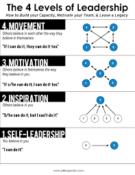 great leaders followers the 4 levels of leadership
