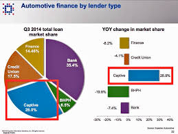 toyota credit loan auto finance captive vs banks business insider
