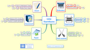 le de bureau xmind liste fournitures de bureau mind map biggerplate