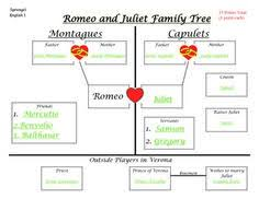Romeo And Juliet Creative Short Projects Creative Shorts And Romeo And Juliet Powerpoint Template