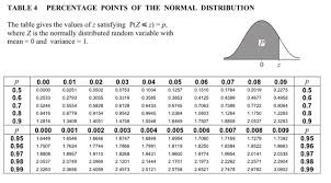 Z Score Normal Distribution Table Normal Distribution The Student Room