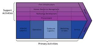 porter u0027s value chain and the business of film openlearn open