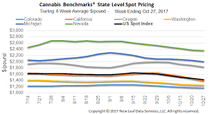 How Much Should I Bench Chart Cannabis Benchmarks Weekly Report