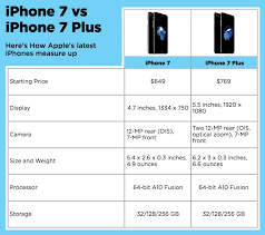 iphone 7 vs iphone 7 plus which one should you buy