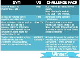 Challenge What Is It 75 Best Beachbody Challenge Groups Images On Challenge