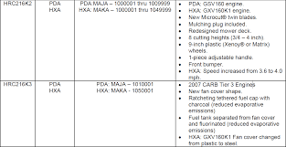 honda gcv gsv gxv what is the difference
