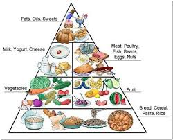 i the italian food pyramid