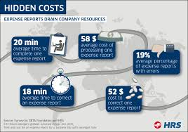Automated Expense Reports hidden costs u2013 5 numbers that show expense reports drain company