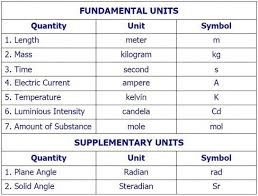 Si Units Table Si Units Engineering Wave