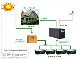12v solar two panels wiring diagram how solar panels work diagram