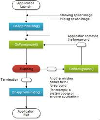 android application lifecycle android projects