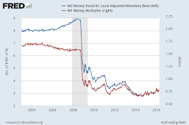 a monetary policy primer part 1 money alt m
