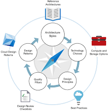 architecture practices azure application architecture guide microsoft docs