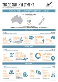 Free Business Plan Template Nz by Australia New Zealand Ministry Of Foreign Affairs And Trade