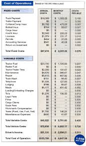 Trucking Expenses Spreadsheet by Figuring Cost Per Mile Owner Operator Independent Drivers Association