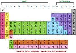 p table of elements natural elements natural elements chart list of natural elements