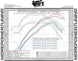 2015 F 150 Vs 2014 F150 Are 2015 5 Tuning Slower Then Stock Ford F150 Forum