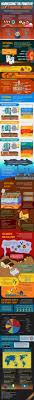 best 25 alternative energy resources ideas on pinterest about