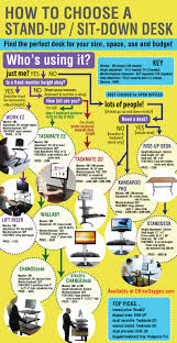 Best Sit To Stand Desk by How To Choose A Stand Up Sit Down Desk Or Monitor Riser Figure