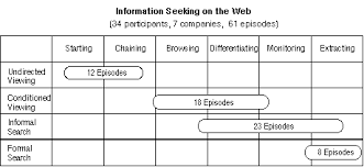 Seeking Episode Titles Information Seeking On The Web An Integrated Model Of Browsing
