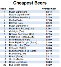Case Of Bud Light Price The United States Of Beer