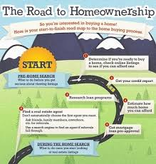 search road map home buyers road map clermont florida realtor joe cooper