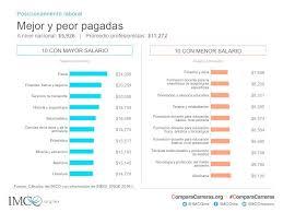 sueldos profesionales en mxico 2016 compara carreras 2016 instituto mexicano para la competitividad a c