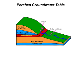 Groundwater Table Hydrology And Fluid Flow Ppt Video Online Download