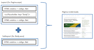 yii layout and sublayout sitecore for programmers part 2 the main concepts nonlinear digital