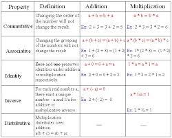 real numbers chart math tutorvista com
