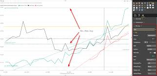 Max Portland Map by Power Behind The Line Chart In Power Bi Analytics Radacad