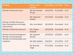 Portfolio Of Cabinet Ministers Prime Minister Modi And His Cabinet