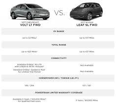 nissan leaf vs chevy volt 2017 chevy volt electric car gm fleet