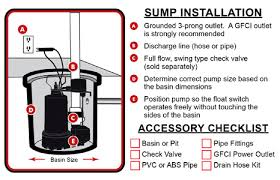 sump pump buying guide at menards