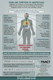 signs and symptoms of anaphylaxis severe food allergy reactions