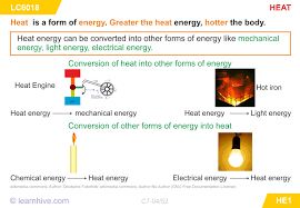 learnhive cbse grade 7 science heat lessons exercises and