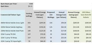 led light energy calculator led savings estimator for common commercial lighting fixtures