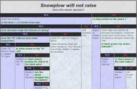 snow plow troubleshooting guide