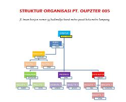 membuat struktur organisasi yang menarik cara membuat struktur organisasi di microsoft office word lengkap