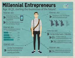 Entrepreneur Resume Millennial Entrepreneurs Creating The Jobs For Tomorrow Joey