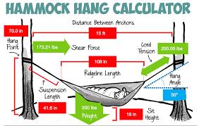 Cocoon Hammock Camping Hammock Hang Calculator Hammock Camping Experiences And Blog