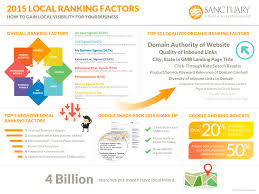 Local Presence Search Engine Local Ranking Factors Sanctuary Marketing Group