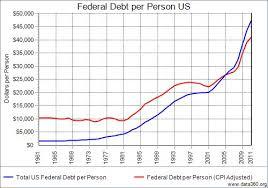 pattern energy debt federal debt per person us