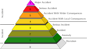 international nuclear event scale wikipedia